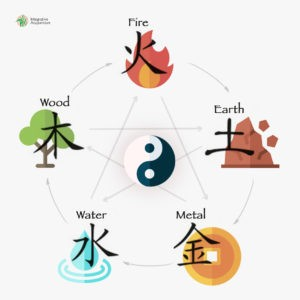 five elements chart
